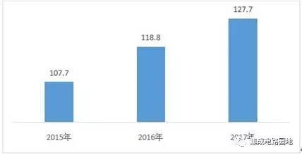 集成电路行业发展指数得分变化情况